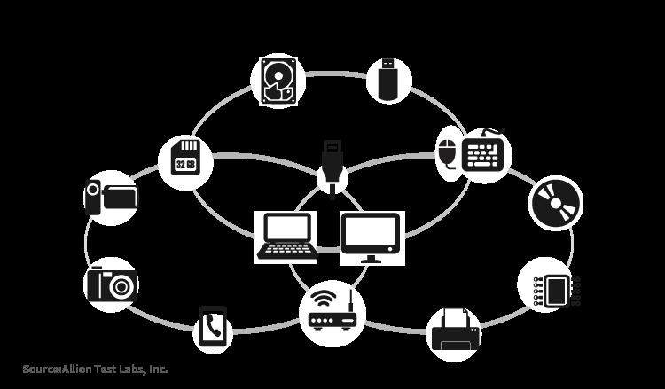 圖二:不同產品間的互用性與相容性測試